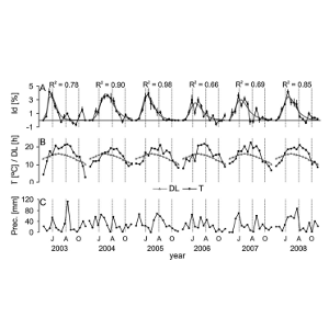The impact of the 2003-2008 weather variability on intra-annual stem diameter changes of beech trees at a submontane site in central Slovakia