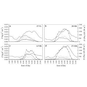 Physiological response of irrigated and non-irrigated Norway spruce trees as a consequence of drought in field conditions